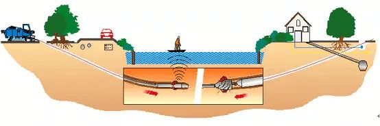 Principio de perforación direccional horizontal sin zanja